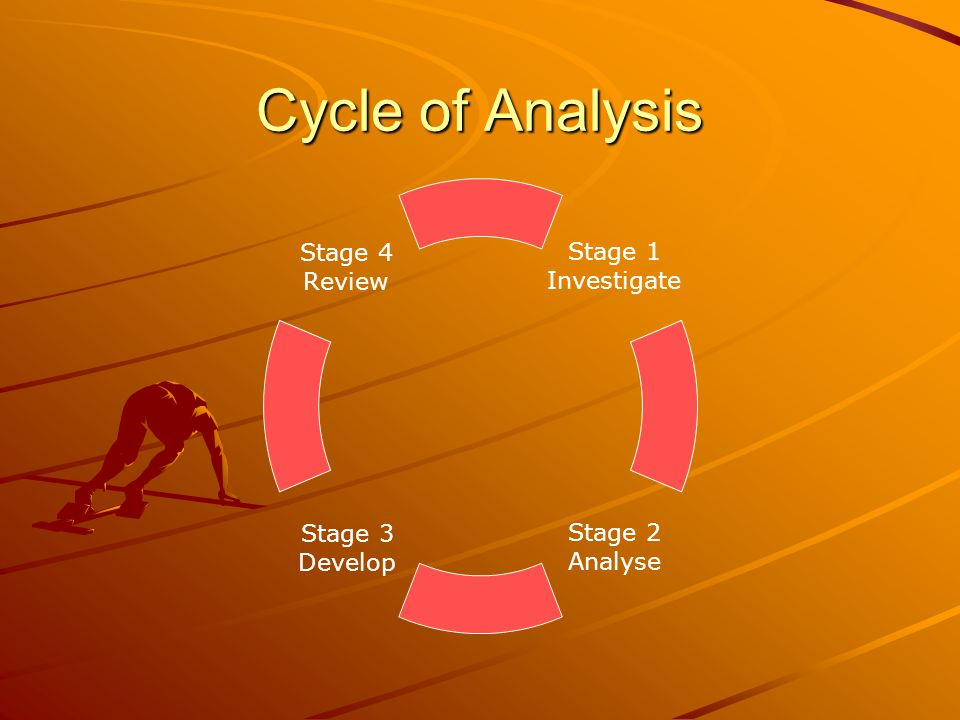 Cycle of Analysis Stage 1 Investigate Stage 2 Analyse Stage 3 Develop Stage 4 Review