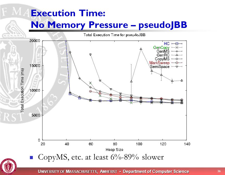 U NIVERSITY OF M ASSACHUSETTS, A MHERST Department of Computer Science 35 Execution time: No Memory Pressure Generally runs in smaller heaps, fast as GenMS