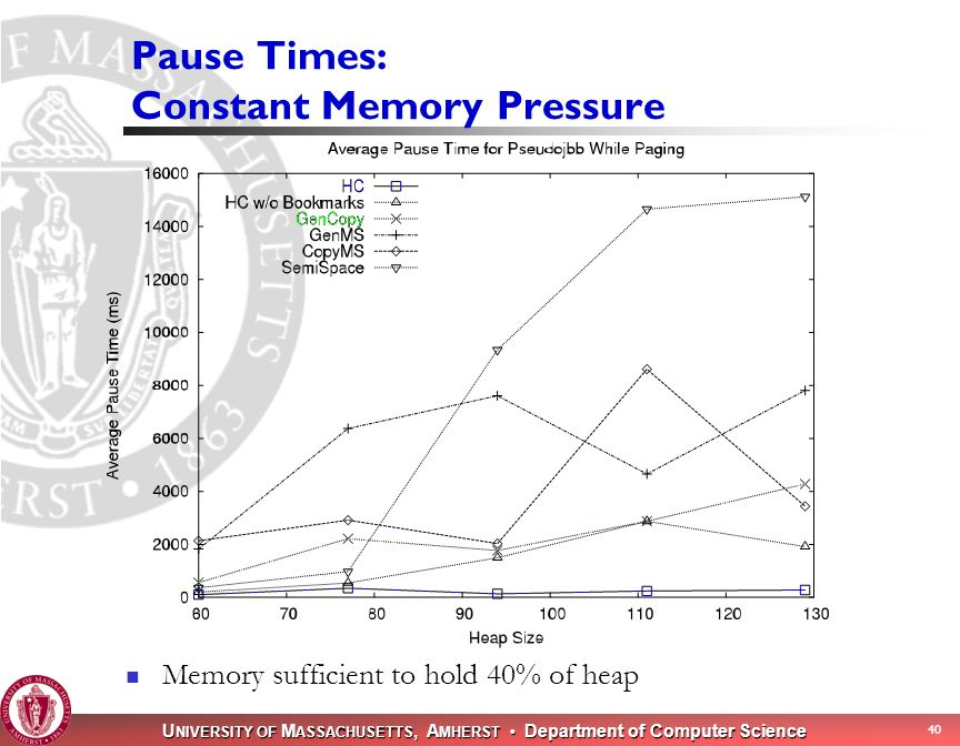 U NIVERSITY OF M ASSACHUSETTS, A MHERST Department of Computer Science 39 Execution Time: Constant Memory Pressure Memory sufficient to hold 40% of heap