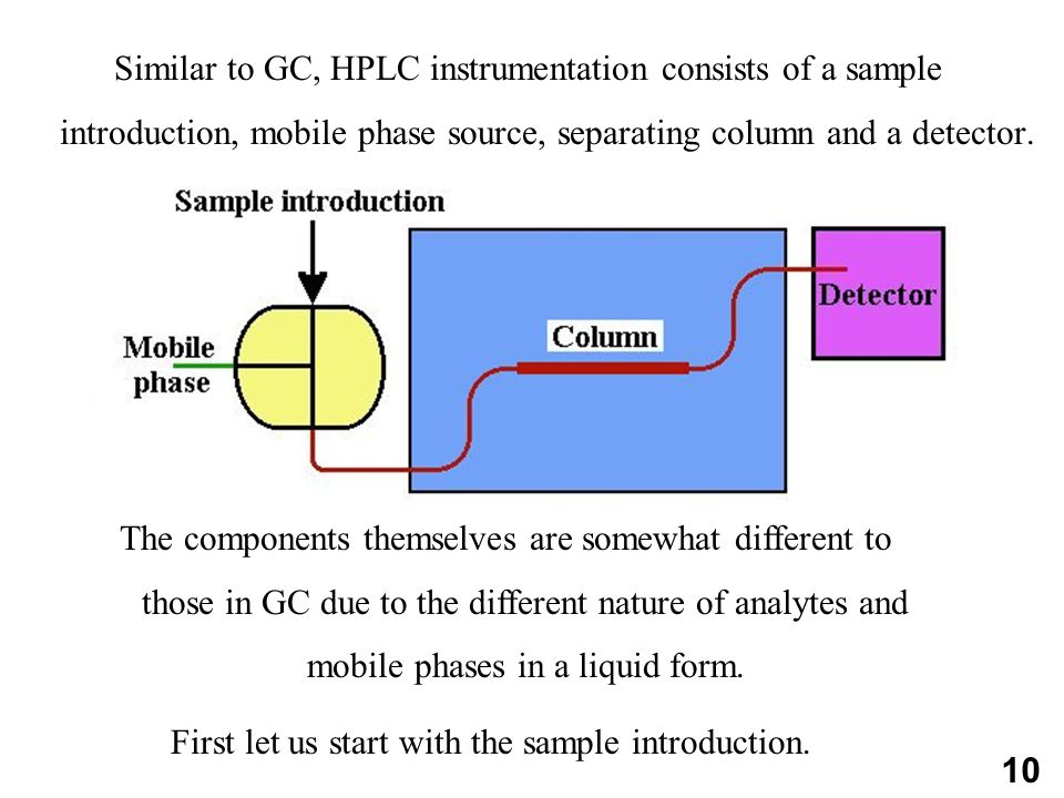 10 Similar to GC, HPLC instrumentation consists of a sample introduction, mobile phase source, separating column and a detector.