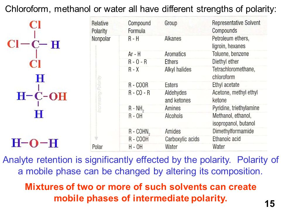 15 Chloroform, methanol or water all have different strengths of polarity: Mixtures of two or more of such solvents can create mobile phases of intermediate polarity.