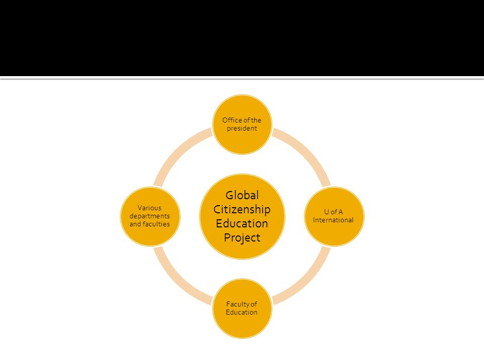 Global Citizenship Education Project Office of the president U of A International Faculty of Education Various departments and faculties