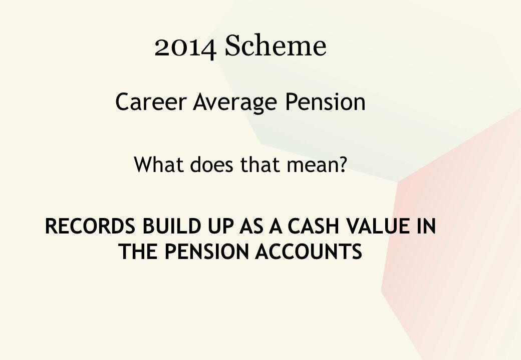 Career Average Pension What does that mean.