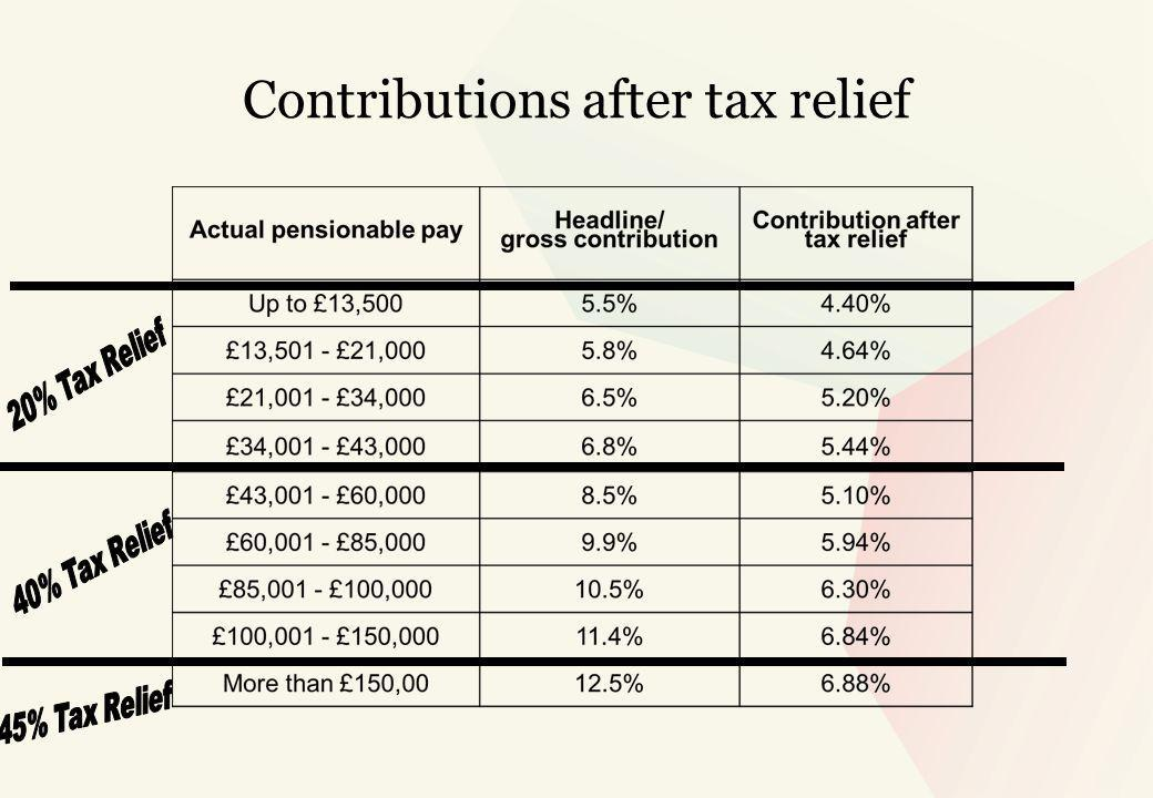 Contributions after tax relief