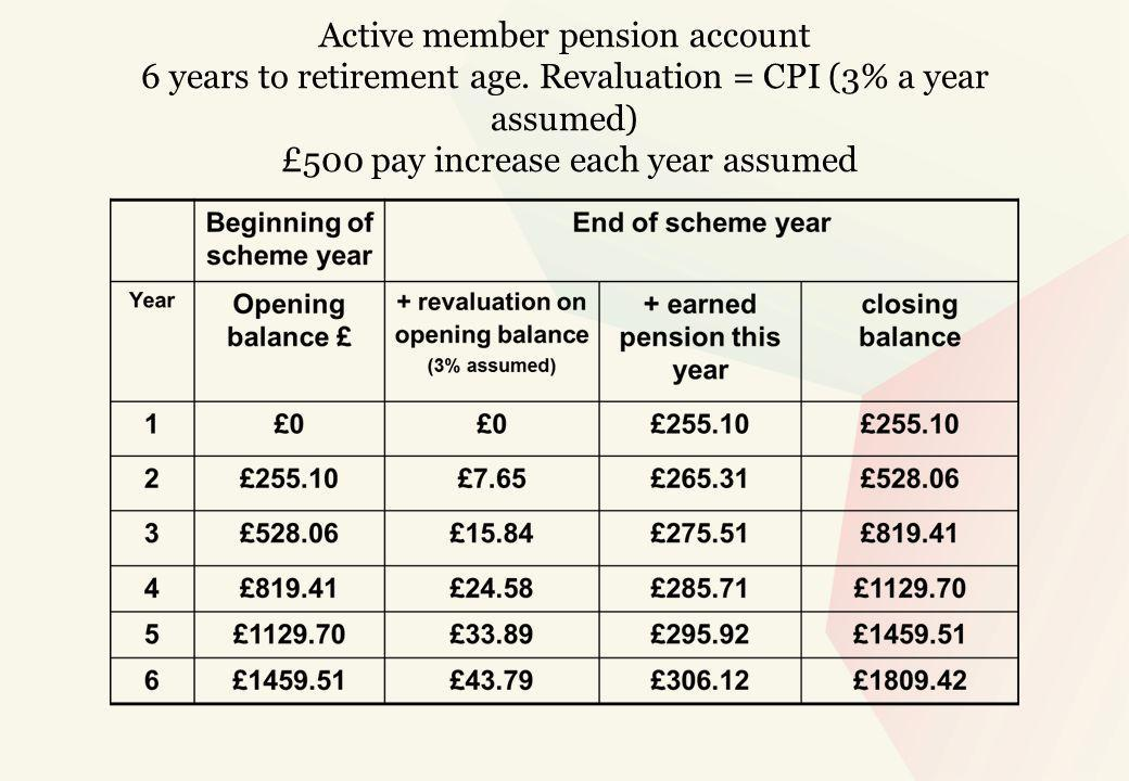 Active member pension account 6 years to retirement age.
