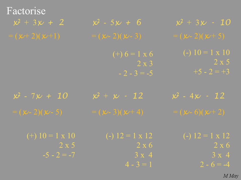 Factorise x 2 + 3 x + 2x 2 - 5 x + 6x 2 + 3 x - 10 x 2 - 7 x + 10x 2 + x - 12x 2 - 4 x - 12 = ( x + 2)( x +1)= ( x - 2)( x - 3)= ( x - 2)( x + 5) = (