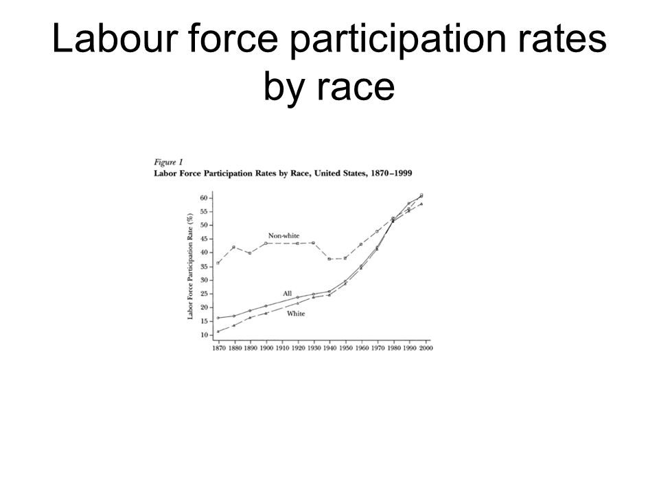 Labour force participation rates by race