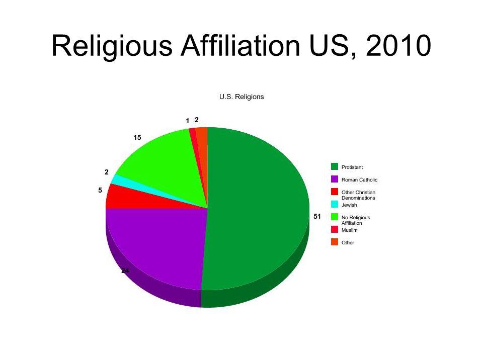 Religious Affiliation US, 2010