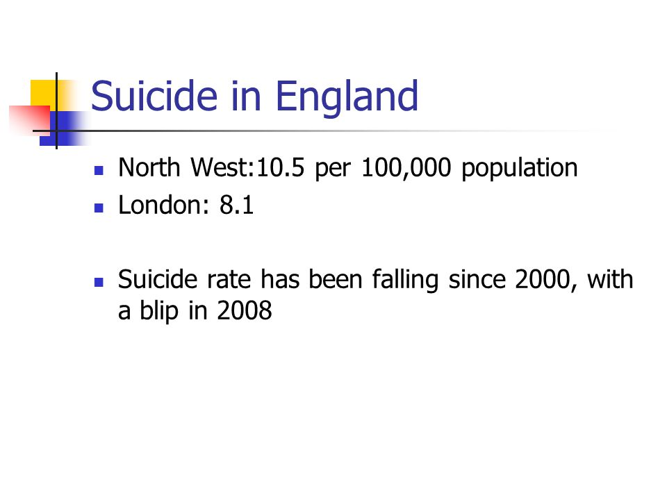 Suicide in England 200020052010 Males356433083027 Females12551151994 Total481944594021