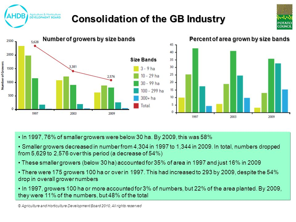 © Agriculture and Horticulture Development Board 2010, All rights reserved Consolidation of the GB Industry In 1997, 76% of smaller growers were below