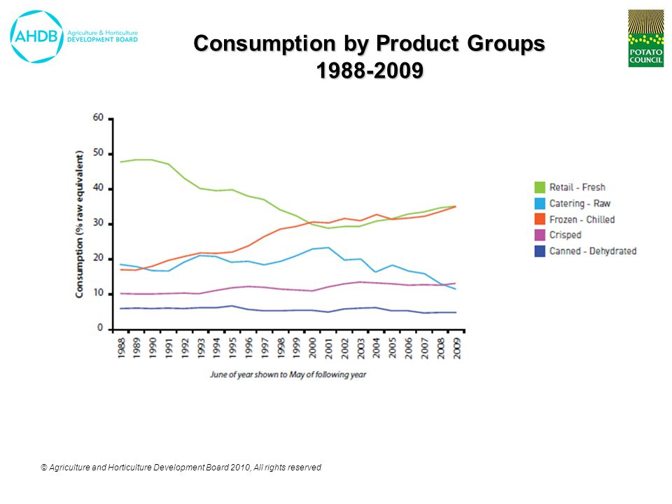 © Agriculture and Horticulture Development Board 2010, All rights reserved Consumption by Product Groups 1988-2009