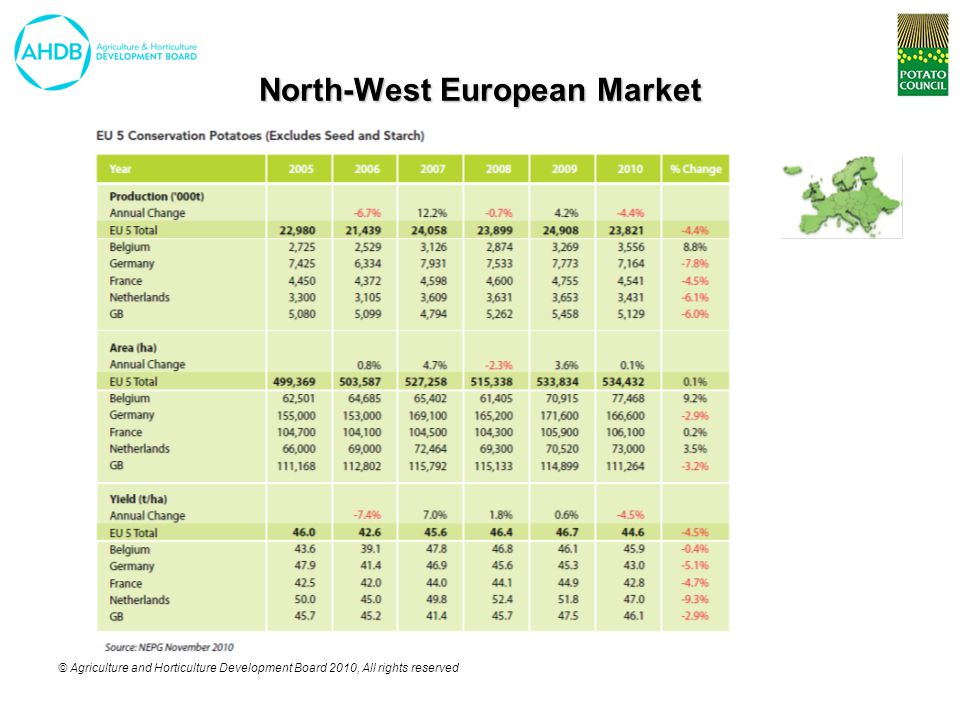 © Agriculture and Horticulture Development Board 2010, All rights reserved North-West European Market