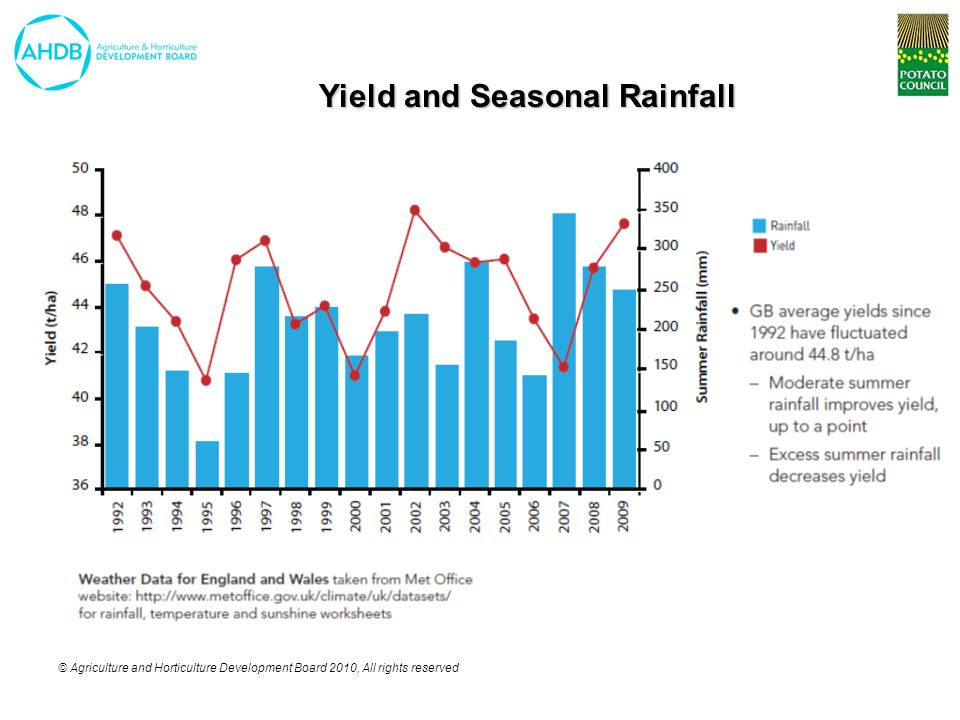 © Agriculture and Horticulture Development Board 2010, All rights reserved Yield and Seasonal Rainfall