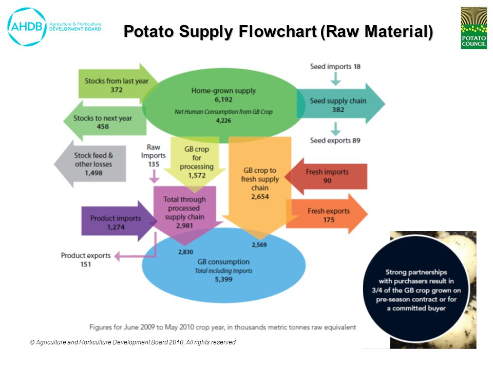© Agriculture and Horticulture Development Board 2010, All rights reserved Break Down of Total In Home Potato Meal Occasions