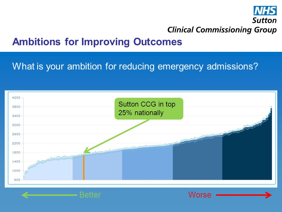 Ambitions for Improving Outcomes What is your ambition for reducing emergency admissions? Sutton CCG in top 25% nationally BetterWorse