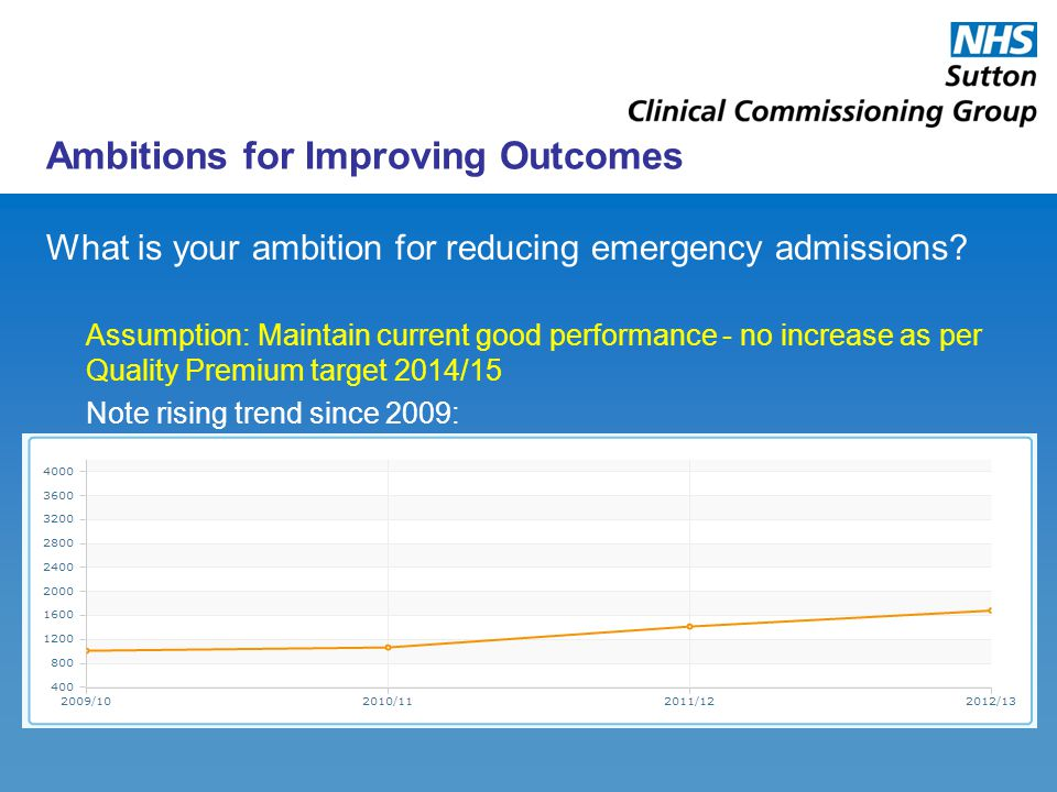 Ambitions for Improving Outcomes What is your ambition for reducing emergency admissions? Assumption:Maintain current good performance - no increase a