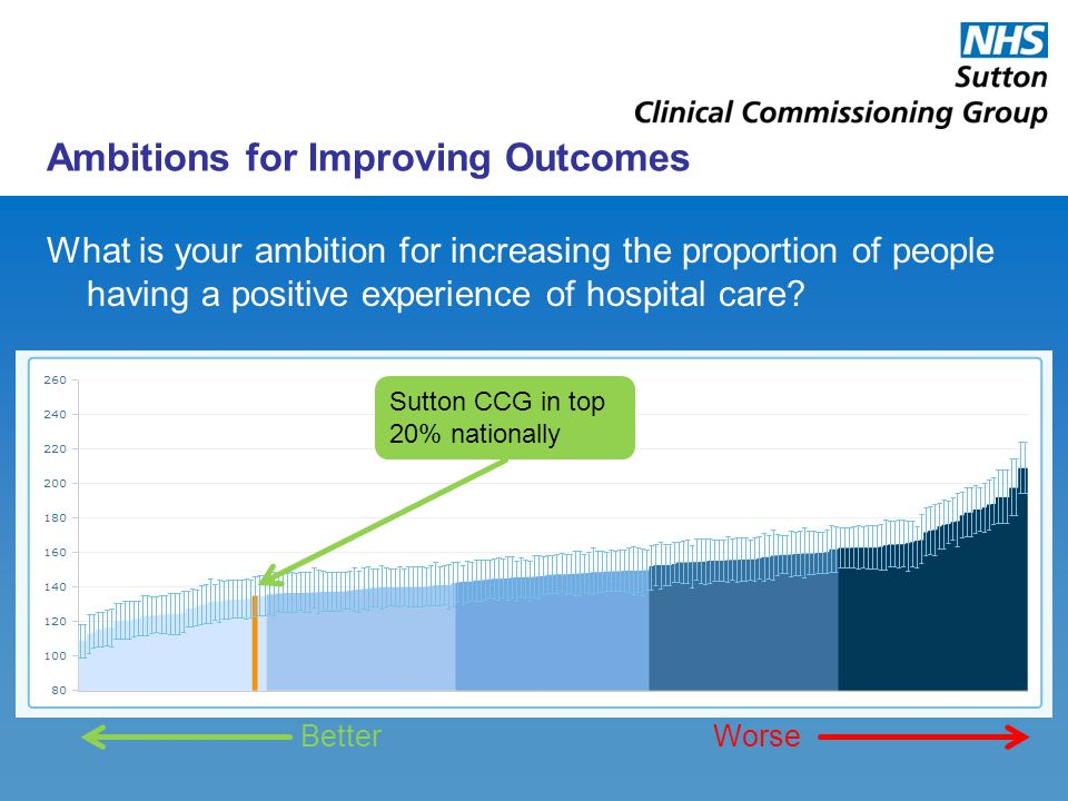 Ambitions for Improving Outcomes What is your ambition for increasing the proportion of people having a positive experience of hospital care? Sutton C