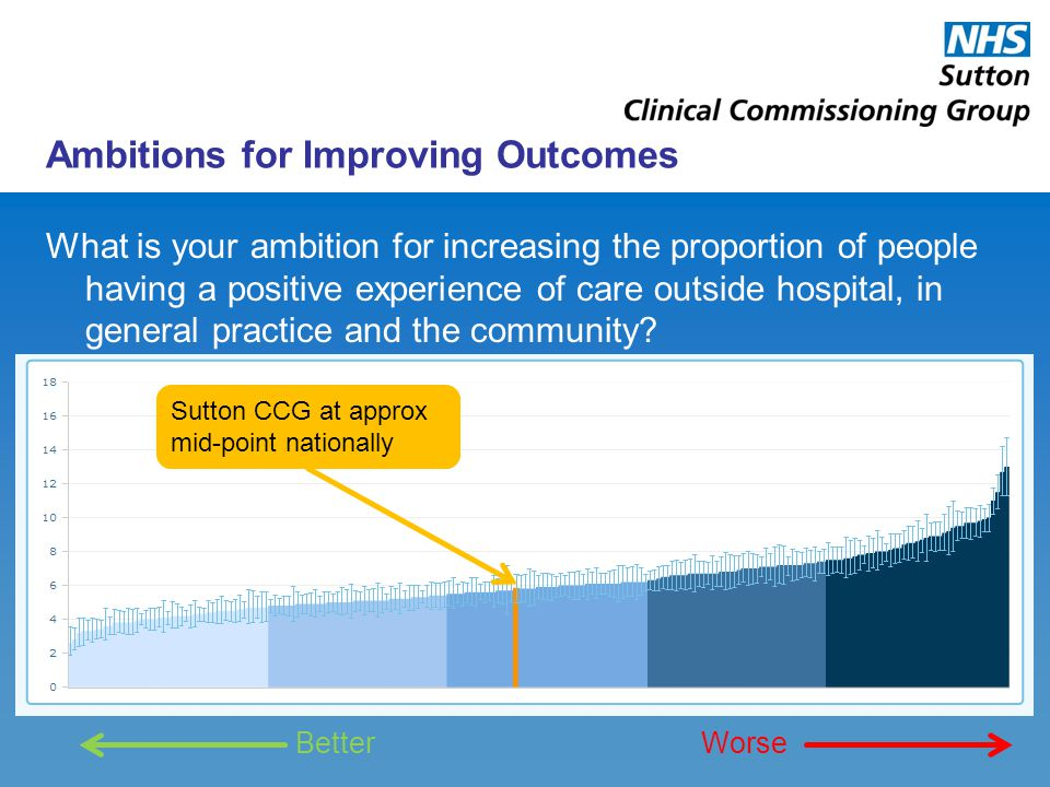Ambitions for Improving Outcomes What is your ambition for increasing the proportion of people having a positive experience of care outside hospital, in general practice and the community.
