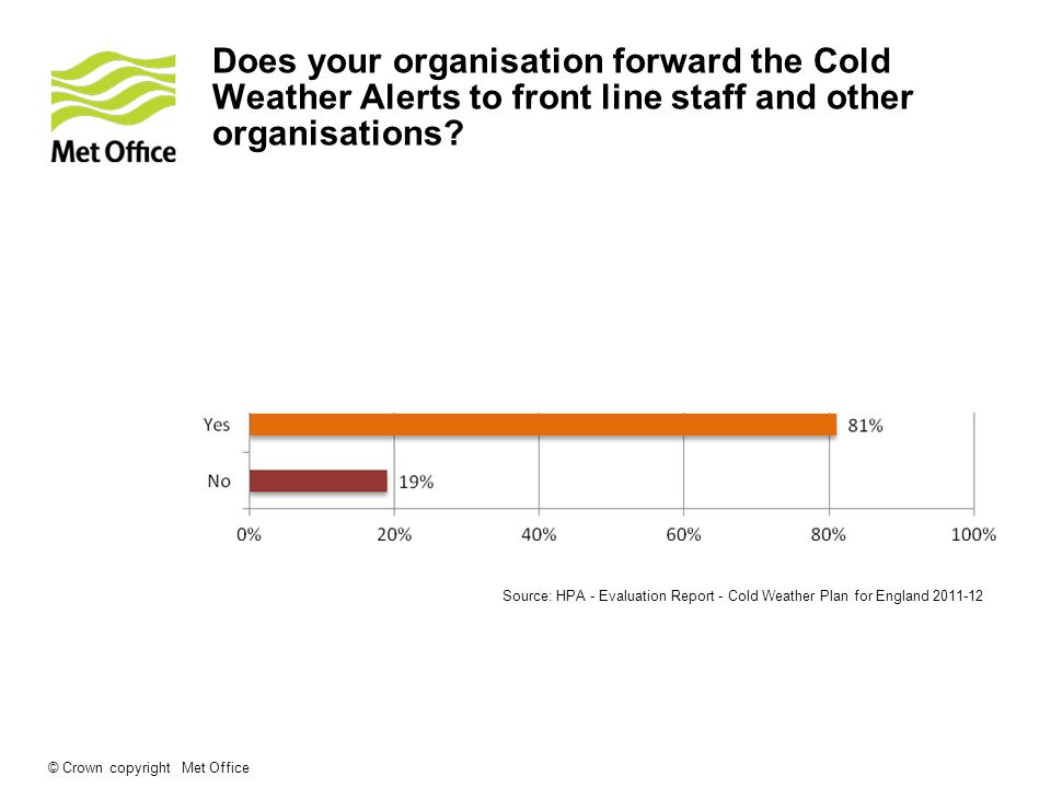 Does your organisation forward the Cold Weather Alerts to front line staff and other organisations.