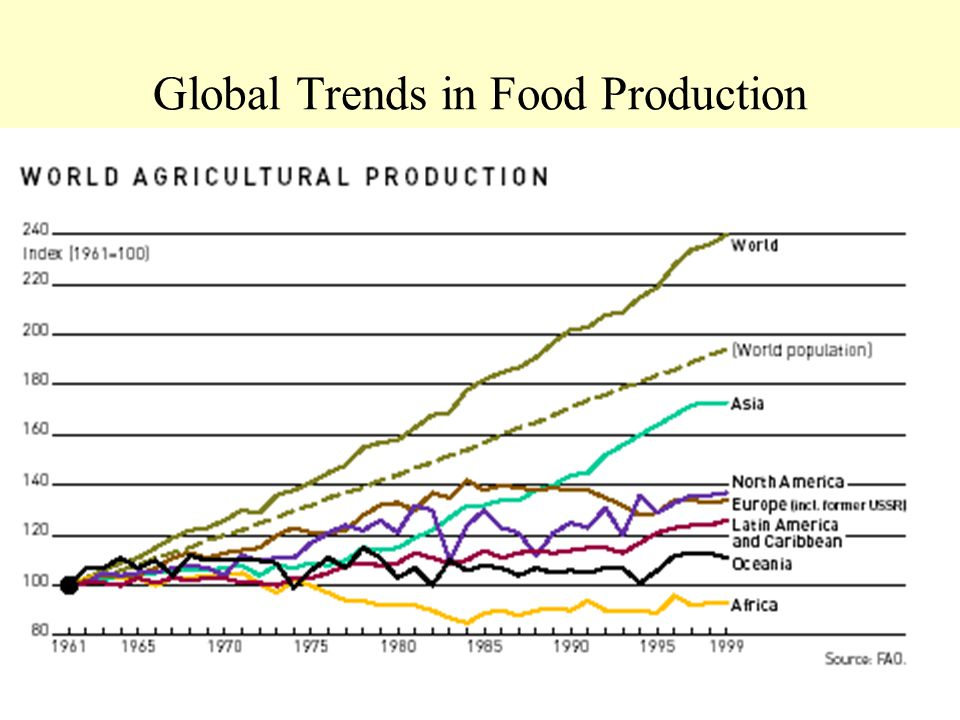 Global Trends in Food Production