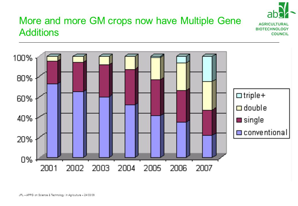 JPL – APPG on Science & Technology in Agriculture – 24/03/09 More and more GM crops now have Multiple Gene Additions
