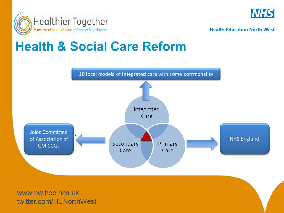 www.nw.hee.nhs.uk twitter.com/HENorthWest Health & Social Care Reform