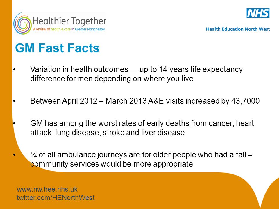 www.nw.hee.nhs.uk twitter.com/HENorthWest GM Fast Facts Variation in health outcomes — up to 14 years life expectancy difference for men depending on where you live Between April 2012 – March 2013 A&E visits increased by 43,7000 GM has among the worst rates of early deaths from cancer, heart attack, lung disease, stroke and liver disease ¼ of all ambulance journeys are for older people who had a fall – community services would be more appropriate