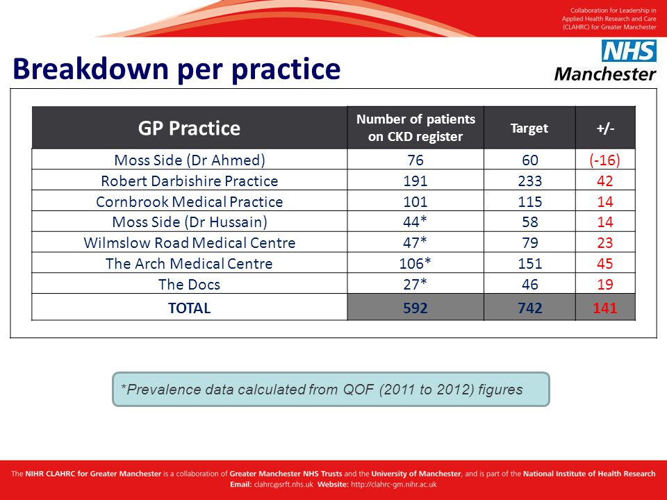 Breakdown per practice GP Practice Number of patients on CKD register Target+/- Moss Side (Dr Ahmed)7660(-16) Robert Darbishire Practice19123342 Cornbrook Medical Practice10111514 Moss Side (Dr Hussain)44*5814 Wilmslow Road Medical Centre47*7923 The Arch Medical Centre106*15145 The Docs27*4619 TOTAL592742141 *Prevalence data calculated from QOF (2011 to 2012) figures