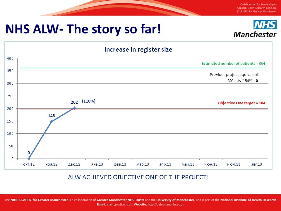 NHS ALW- The story so far! Objective One target = 184 ALW ACHIEVED OBJECTIVE ONE OF THE PROJECT! Estimated number of patients = 364 (110%)