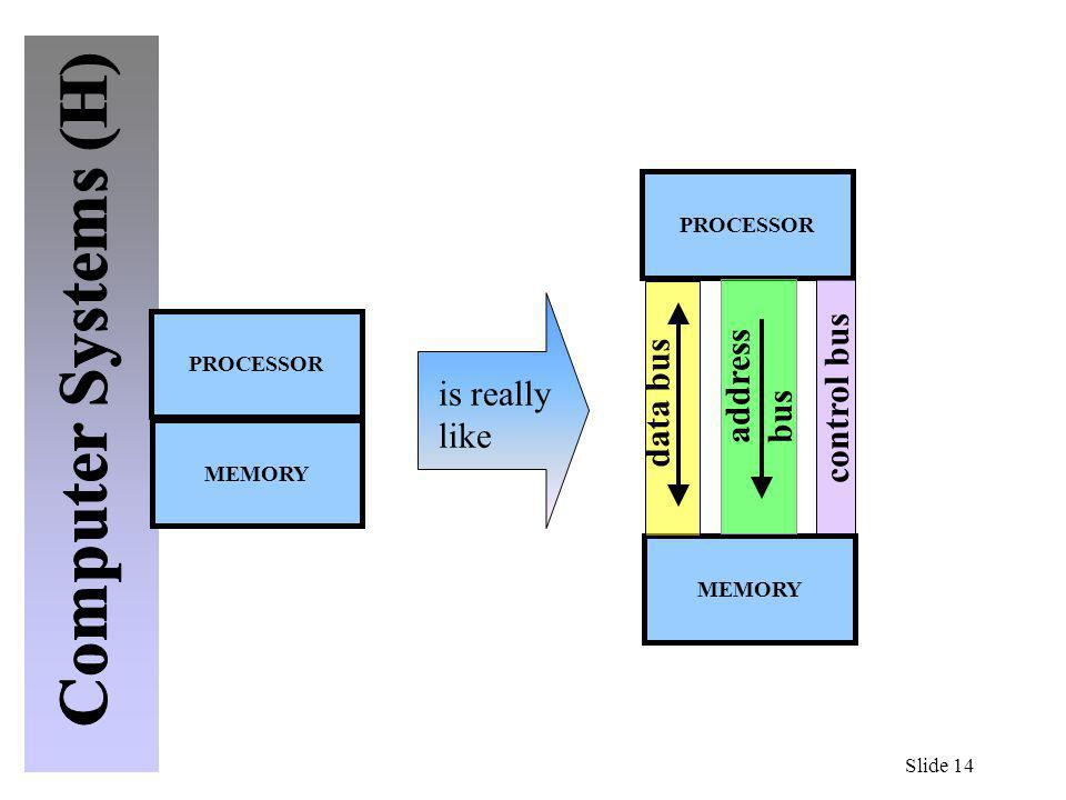 Slide 14 PROCESSOR MEMORY PROCESSOR MEMORY is really like address bus data bus control bus