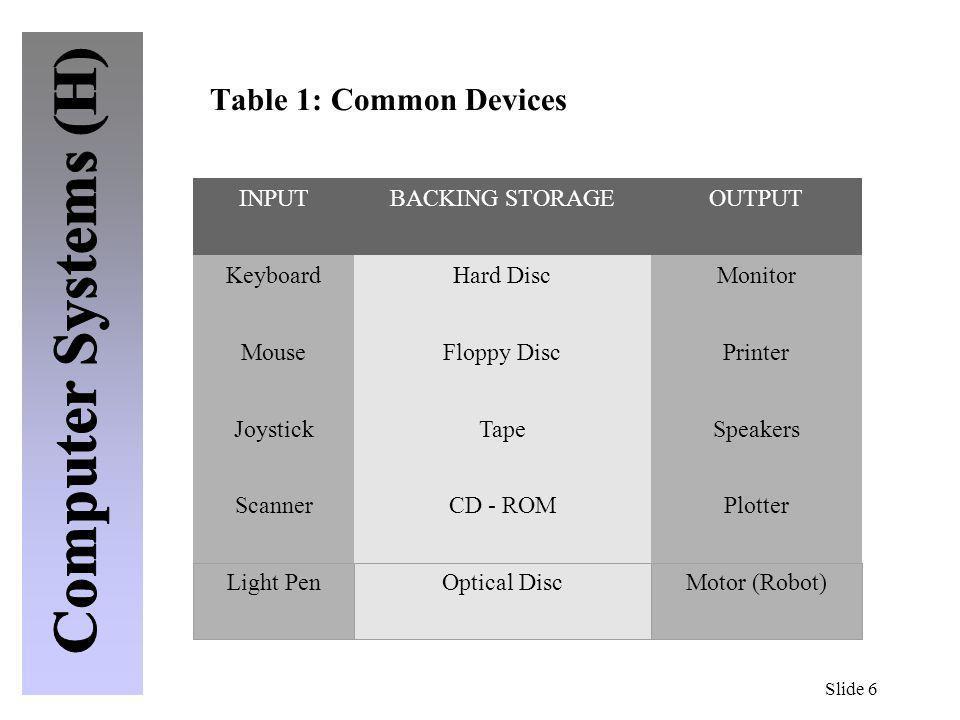Slide 6 Table 1: Common Devices INPUTBACKING STORAGEOUTPUT KeyboardHard DiscMonitor MouseFloppy DiscPrinter JoystickTapeSpeakers ScannerCD - ROMPlotte