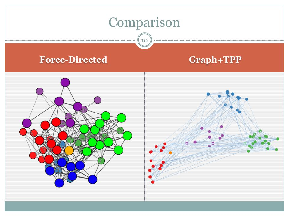 Force-Directed Graph+TPP 10 Comparison