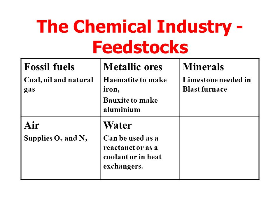 The Chemical Industry Feedstock MIXER REACTION VESSEL SEPARATOR PRODUCT BY-PRODUCT Unreacted feedstocks recycled