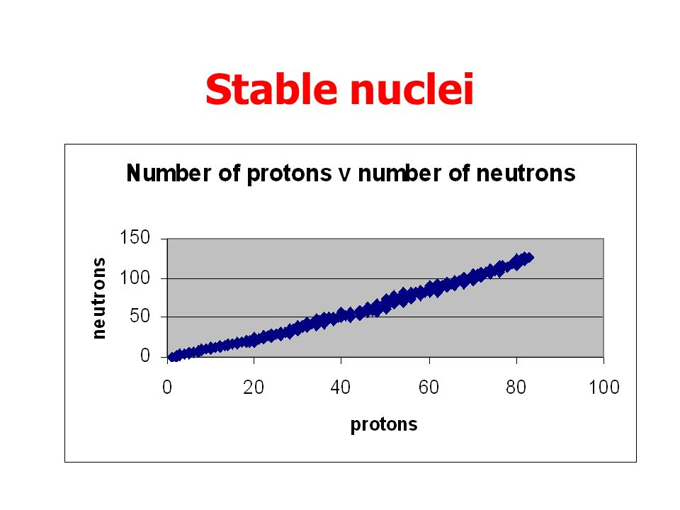 Stable nuclei Nuclei contain protons and neutrons.