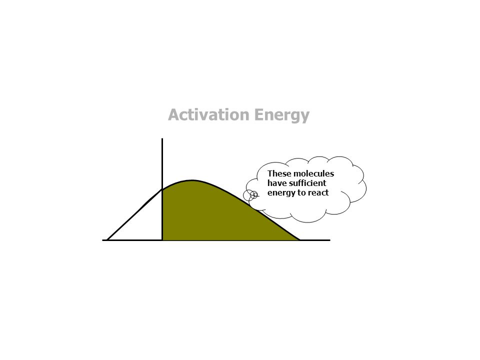 Exothermic Reaction This is the distribution of molecular energy