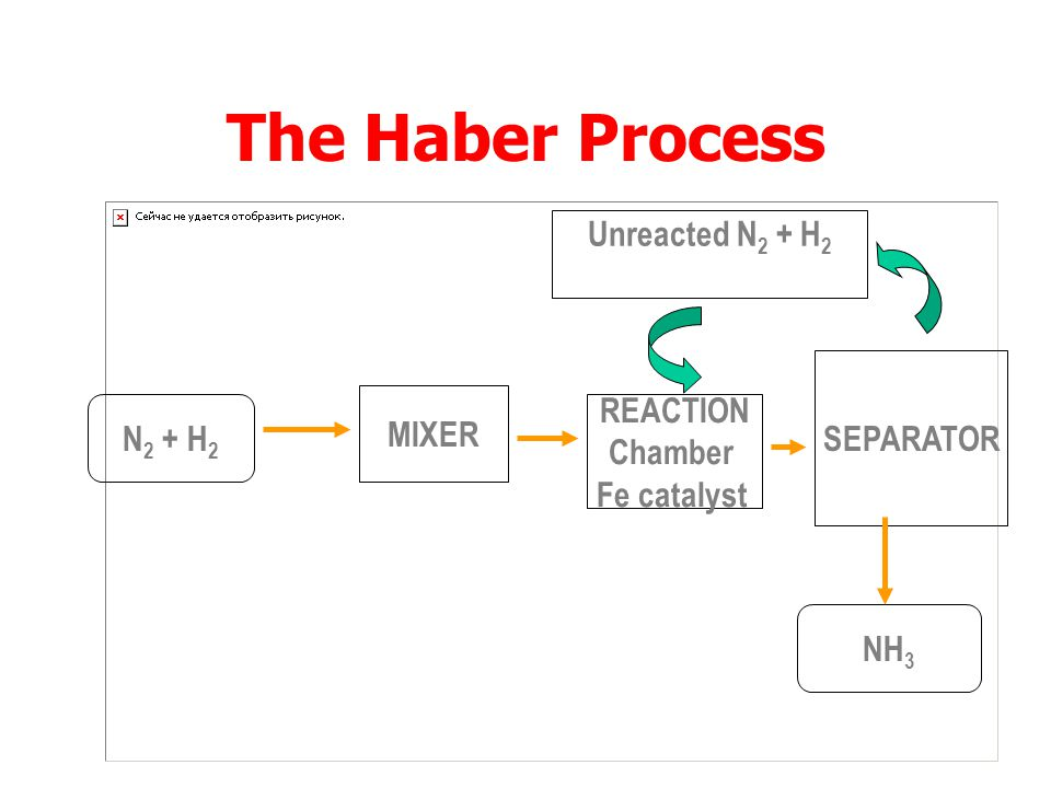 The Haber Process N 2 + 3H 2  2NH 3  H = -88 kJ To achieve the most profitable production of ammonia the following conditions are used: iron powder as catalyst 250 atmospheres pressure temperature of 500 o C - 600 o C