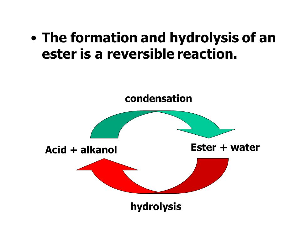 The carboxylic acid and the alcohol from which the ester are made can be obtained by hydrolysis. CH 3 CH 2 COOCH 3 CH 3 CH 2 COOH + H 2 O + CH 3 OH