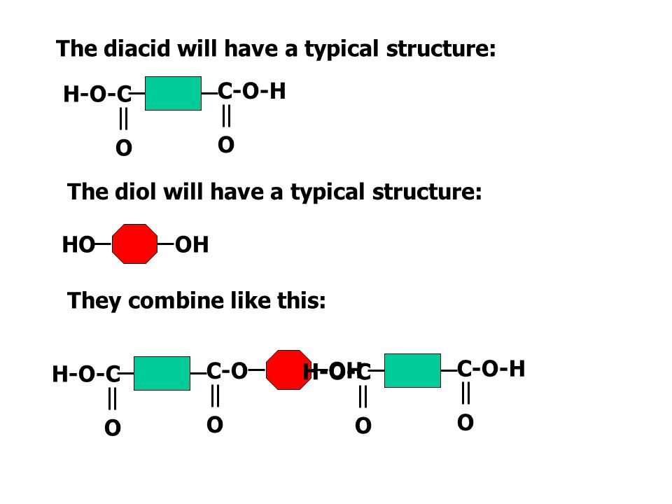 The diacid will have a typical structure: The diol will have a typical structure: HOOH They combine like this: C-O-H O H-O-C O C-O-H O H-O-C O HOOH