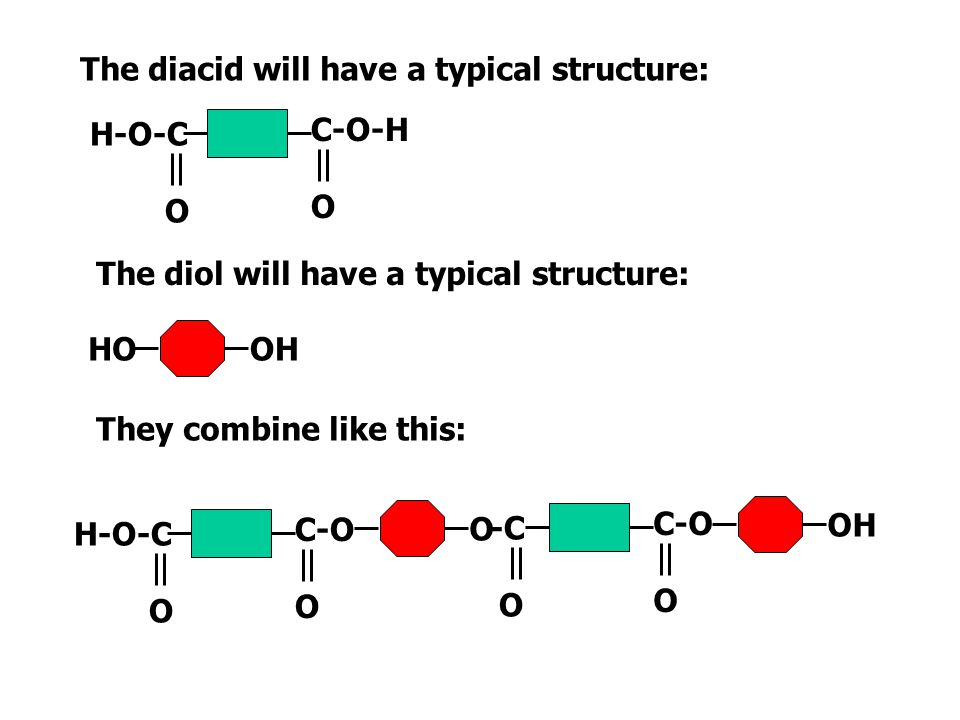 The diacid will have a typical structure: The diol will have a typical structure: HOOH They combine like this: C-O-H O H-O-C O C-O O H-O-C O O C-O-H O