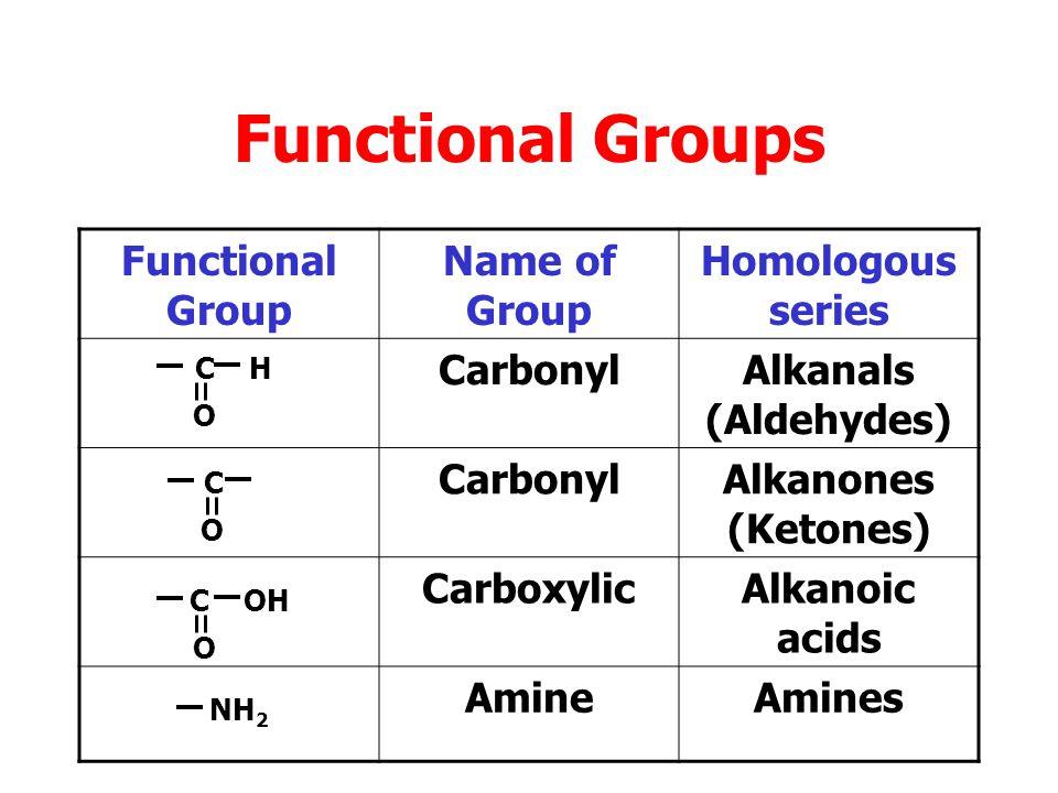 Functional Groups Functional Group Name of Group Homologous series noneAlkanes Double bondAlkenes Triple bondAlkynes HydroxylAlkanols (Alcohols) C C O