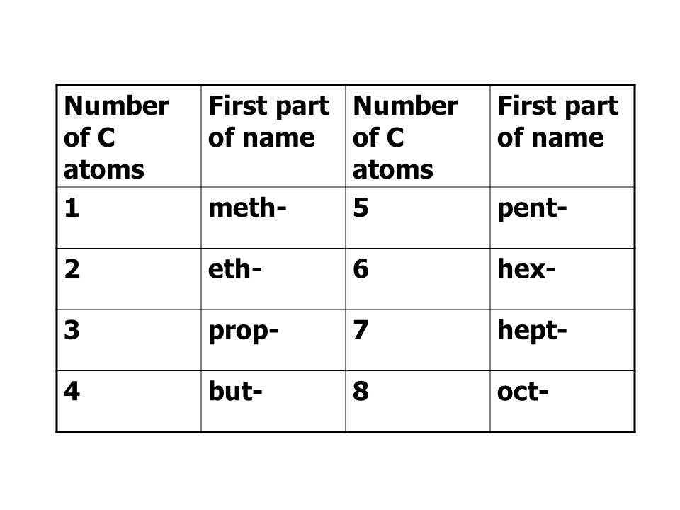 The first part of the compound's name is decided by the number of carbon atoms in the molecule. The second part of the name is decided by the homologo
