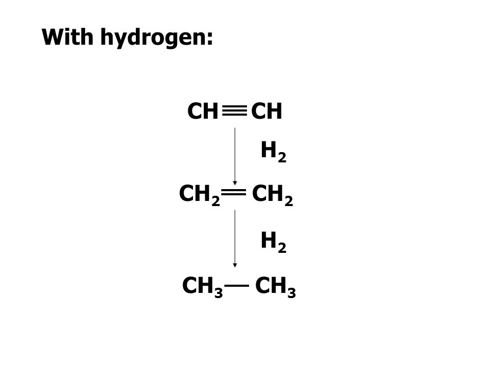 For alkynes the reaction takes place in two stages: C C + * *  C C * * * * * * C C + * *  C C * *