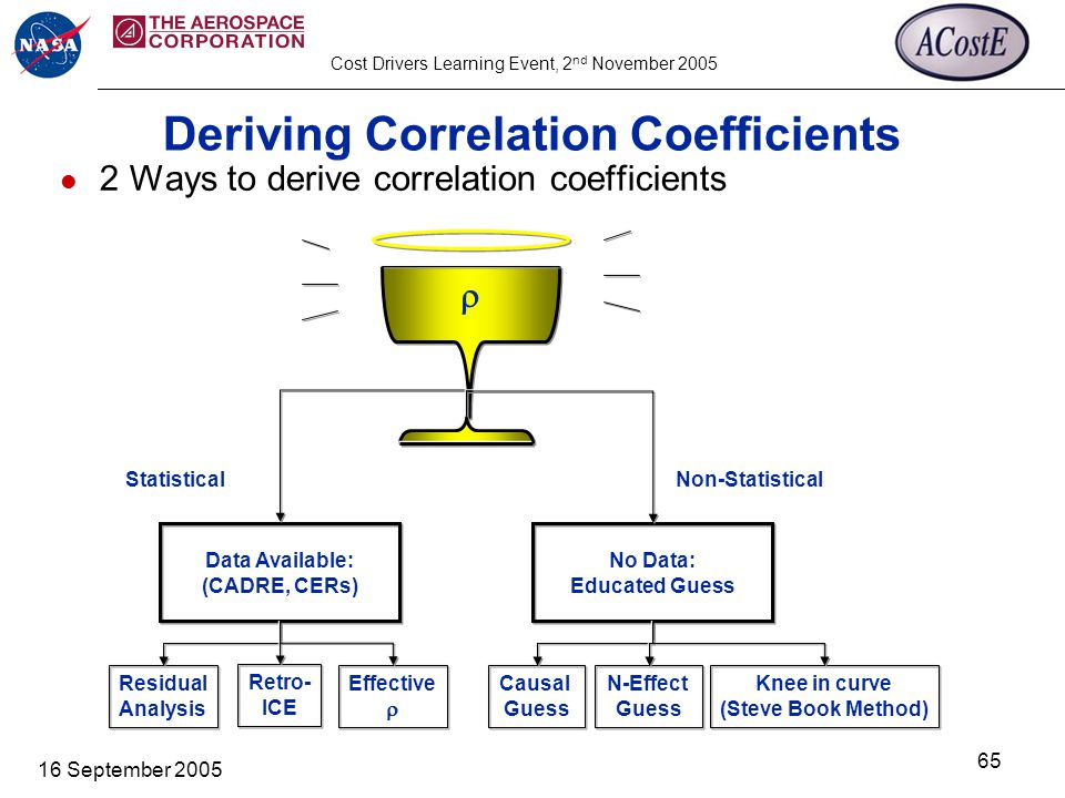 Cost Drivers Learning Event, 2 nd November 2005 16 September 2005 65 Deriving Correlation Coefficients 2 Ways to derive correlation coefficients  Data Available: (CADRE, CERs) No Data: Educated Guess Residual Analysis Retro- ICE Causal Guess N-Effect Guess StatisticalNon-Statistical Effective  Knee in curve (Steve Book Method)