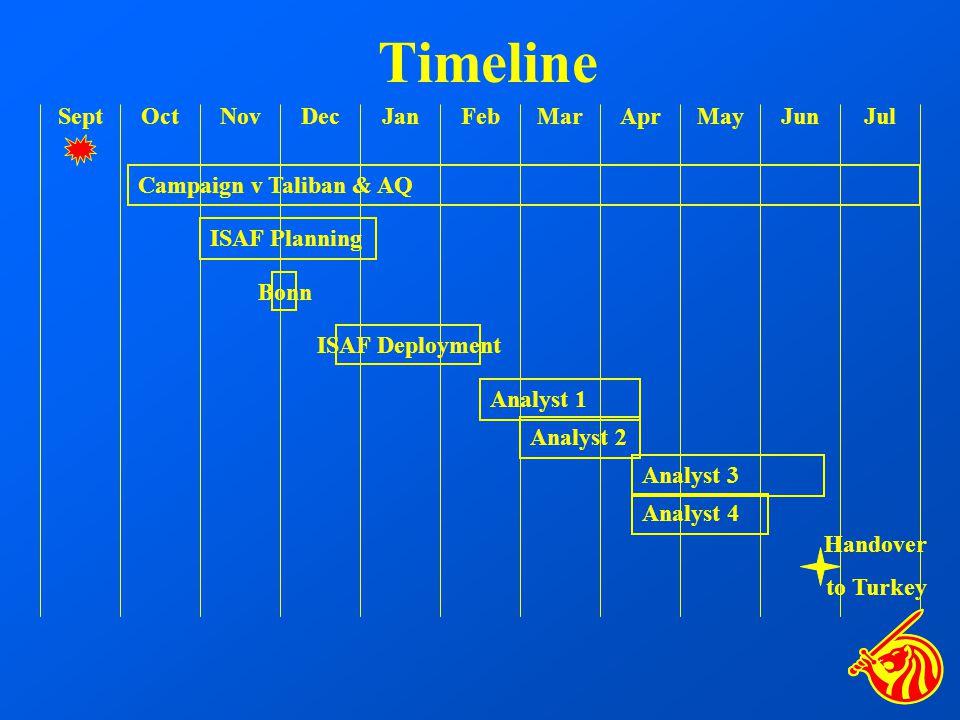 Timeline Campaign v Taliban & AQ ISAF Planning ISAF Deployment SeptOctNovDecJanFebMarAprMayJunJul Analyst 1 Analyst 2 Analyst 3 Analyst 4 Handover to