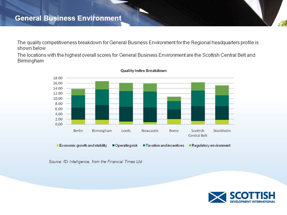 General Business Environment The quality competitiveness breakdown for General Business Environment for the Regional headquarters profile is shown below The locations with the highest overall scores for General Business Environment are the Scottish Central Belt and Birmingham Source: fDi Intelligence, from the Financial Times Ltd General Business Environment