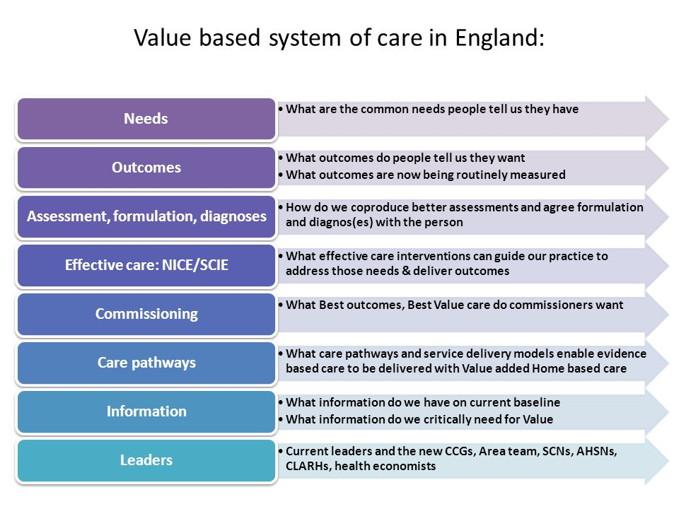 Value based system of care in England: What are the common needs people tell us they have Needs What outcomes do people tell us they want What outcomes are now being routinely measured Outcomes How do we coproduce better assessments and agree formulation and diagnos(es) with the person Assessment, formulation, diagnoses What effective care interventions can guide our practice to address those needs & deliver outcomes Effective care: NICE/SCIE What Best outcomes, Best Value care do commissioners want Commissioning What care pathways and service delivery models enable evidence based care to be delivered with Value added Home based care Care pathways What information do we have on current baseline What information do we critically need for Value Information Current leaders and the new CCGs, Area team, SCNs, AHSNs, CLARHs, health economists Leaders