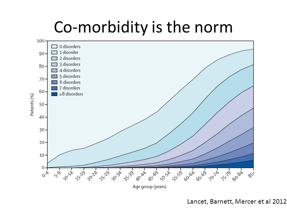 Co-morbidity is the norm Lancet, Barnett, Mercer et al 2012