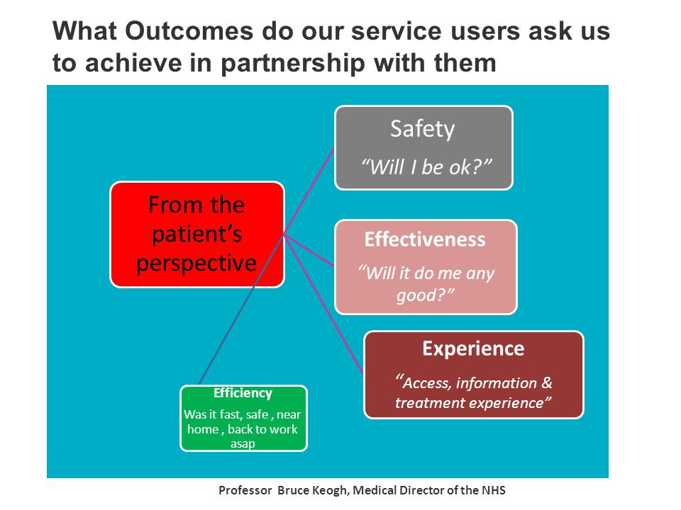 From the patient's perspective Safety Will I be ok Effectiveness Will it do me any good Experience Access, information & treatment experience Efficiency Was it fast, safe, near home, back to work asap What Outcomes do our service users ask us to achieve in partnership with them Professor Bruce Keogh, Medical Director of the NHS