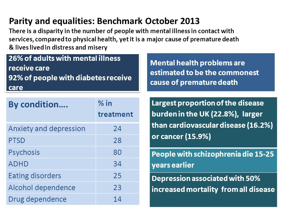 Parity and equalities: Benchmark October 2013 There is a disparity in the number of people with mental illness in contact with services, compared to physical health, yet it is a major cause of premature death & lives lived in distress and misery 26% of adults with mental illness receive care 92% of people with diabetes receive care 26% of adults with mental illness receive care 92% of people with diabetes receive care By condition….