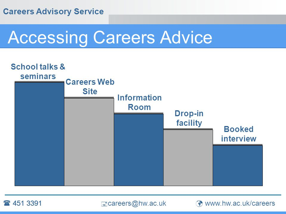  careers@hw.ac.uk Careers Advisory Service PG Strategy Autumn Term: Focus on studies Attend employer presentations Attend Careers Skills sessions HW/GAAPS Actuarial Careers Fair – 8th Nov Careers Advisory Service  451 3391 www.hw.ac.uk/careers